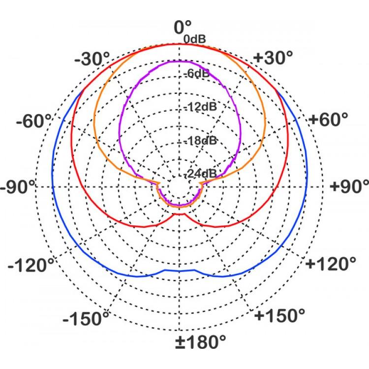 Diagrama de frequências do Proel DM800